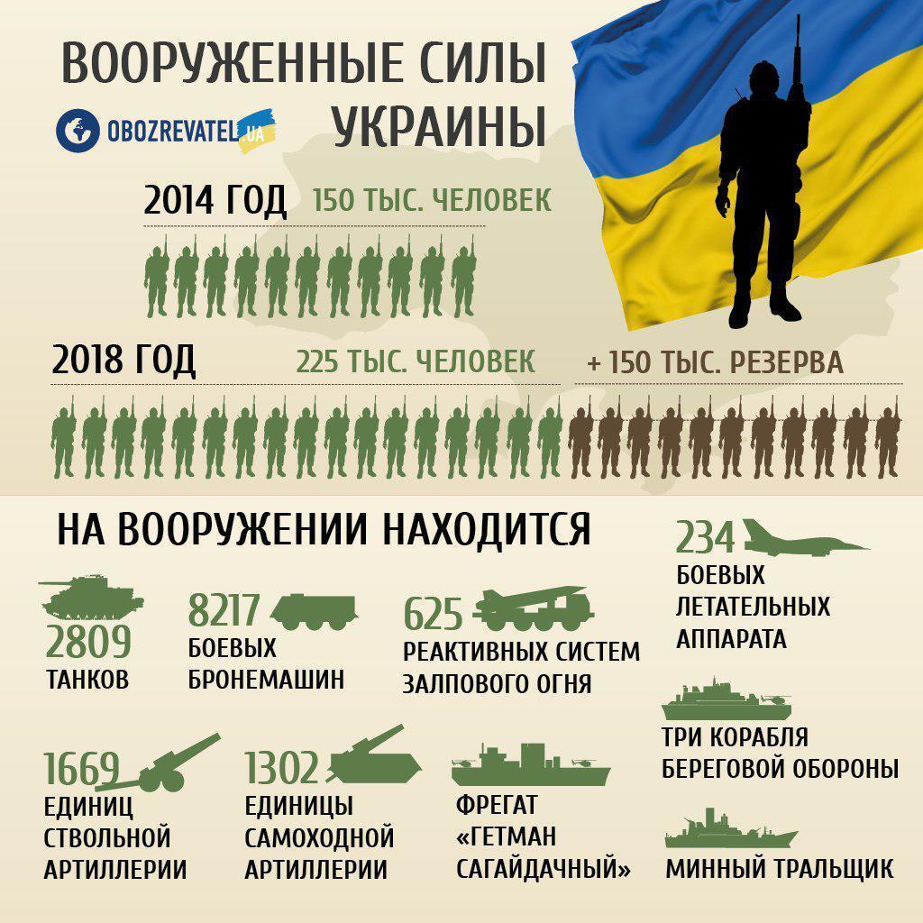 ''Сил вистачить!'' Озвучено прогноз щодо вторгнення Росії в Україну