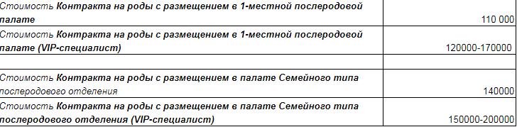 Рахунок на сотні тисяч: у якій лікарні народжувала Тодоренко