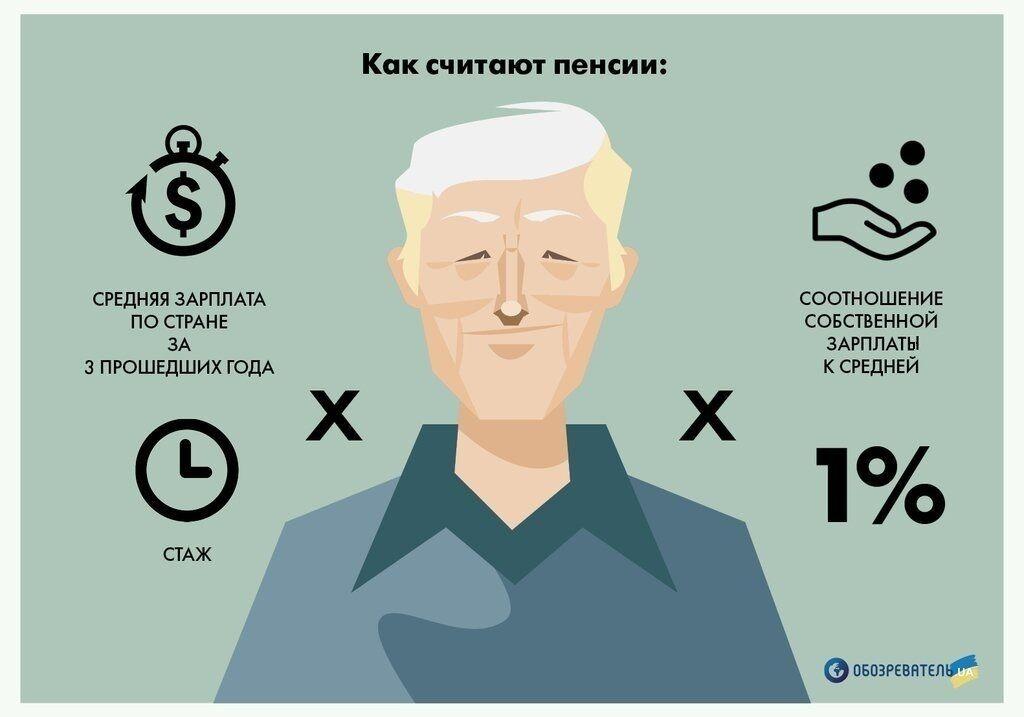 В Україні знімуть обмеження на розмір пенсій: подробиці