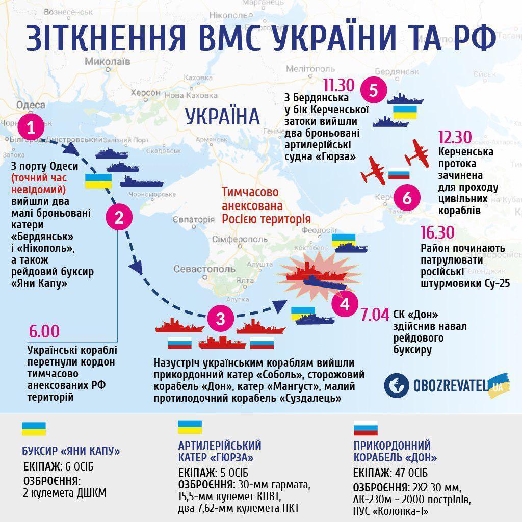 ''Нацелили артиллерию'': в России объяснили нападение на корабли Украины