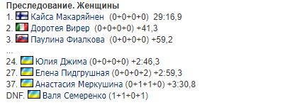 Украинка показала идеальную точность на КМ по биатлону