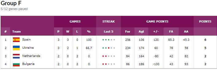 Украина проиграла Испании в отборе на Евробаскет-2019