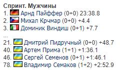 Біатлон на Олімпіаді-2018: всі результати збірної України
