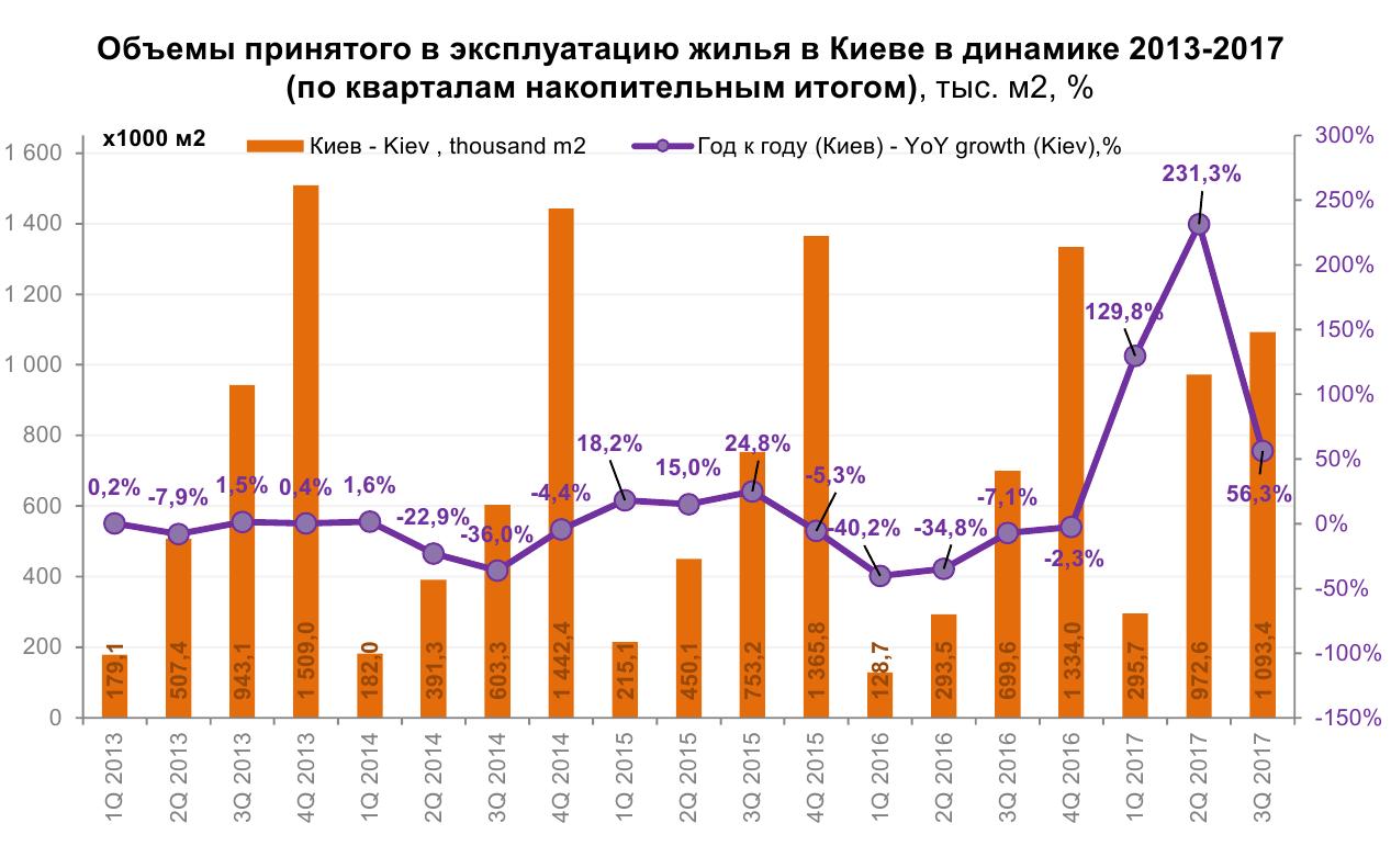 Ринок нерухомості ожив: скільки коштує житло в Києві