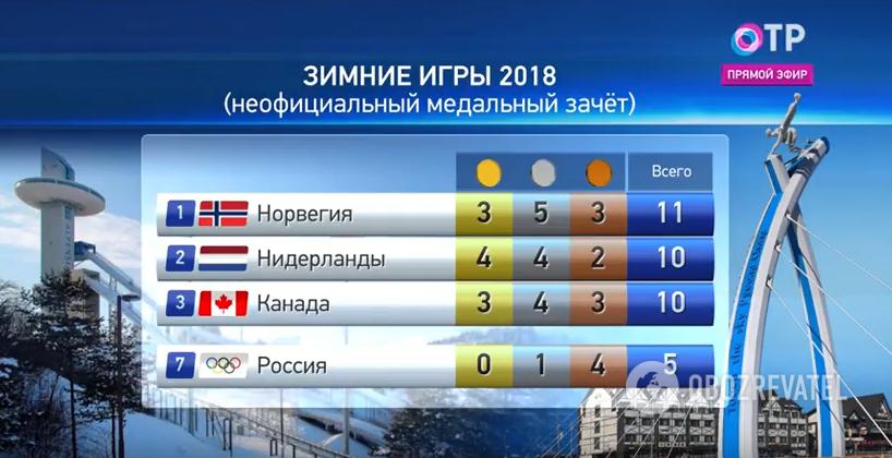 Скриншот телеканала ОТР