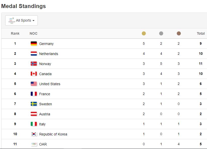 Скриншот официального сайта Олимпиады-2018