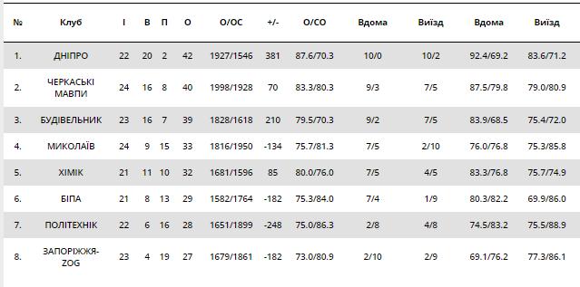 Нервотрепка для чемпиона: результаты Суперлиги Пари-Матч 15 февраля