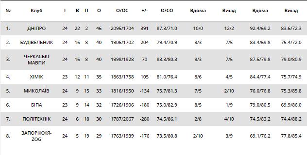Лидер Суперлиги Пари-Матч добыл драматичную победу в гостях