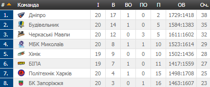Фиаско вице-чемпиона и непростая победа Киева: результаты Суперлиги Пари-Матч 2 февраля