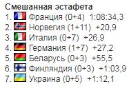 Біатлон на ОІ: результати України в змішаній естафеті