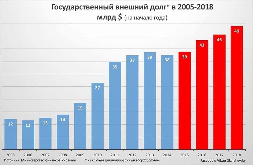 Украину пугают дефолтом: чем грозит кредитный крючок