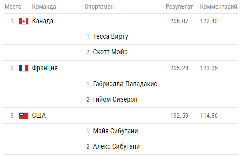 Олимпиада-2018: расписание и результаты
