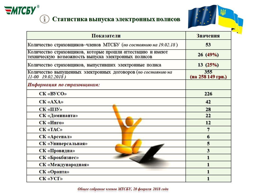 Водіїв штрафують за електронний поліс ОСАЦВ - ЗМІ