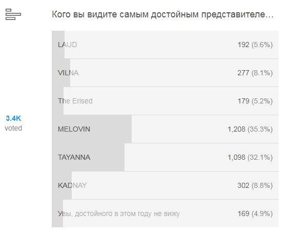 """Хто представить Україну на """"Євробаченні"""": результати опитування"""