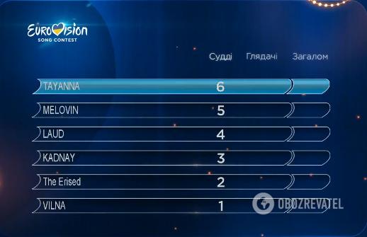 Результати голосування членів журі
