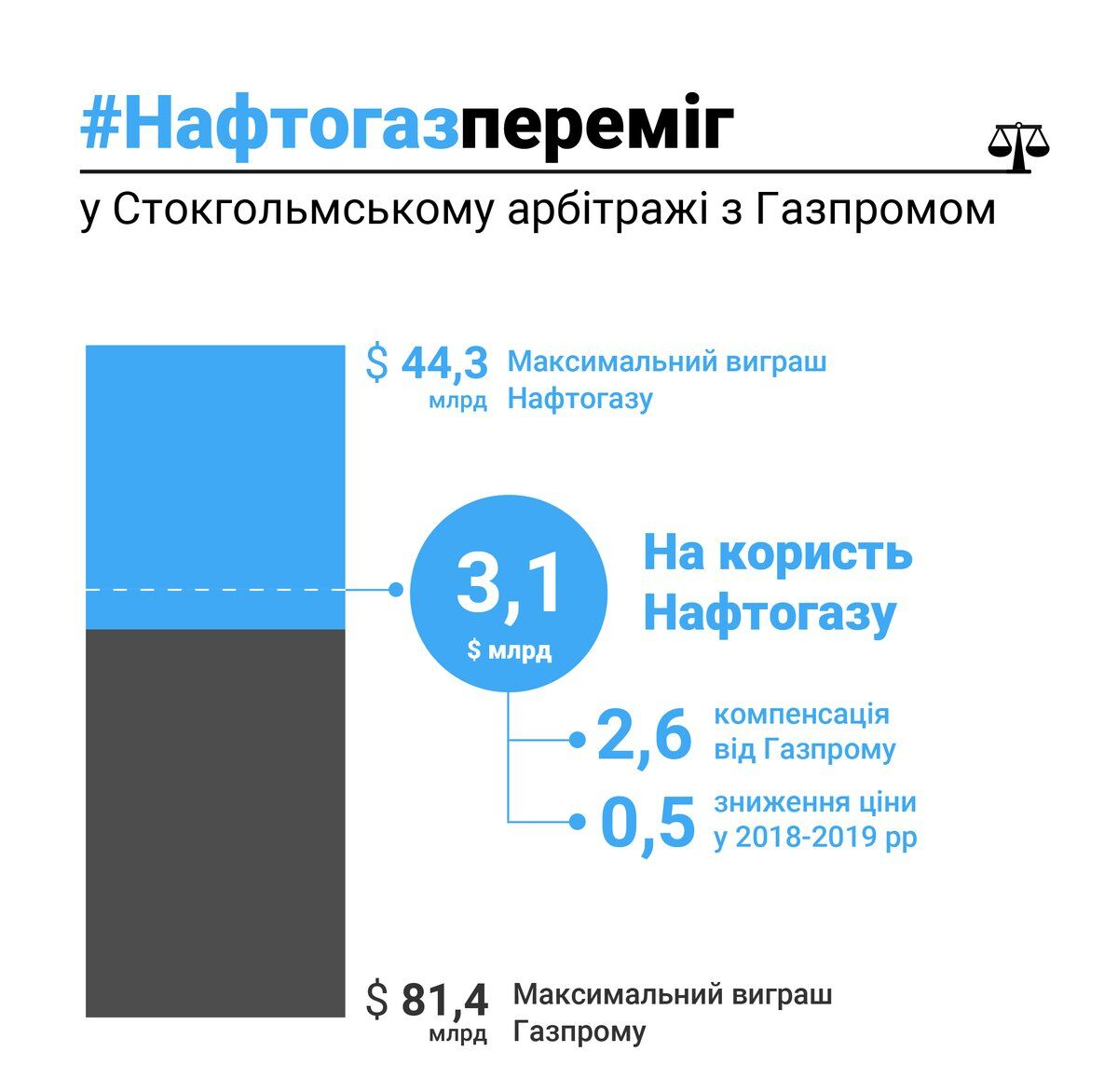 """""""Нафтогаз"""" выиграл важнейший суд у """"Газпрома"""": все подробности"""