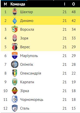 """Офіційно: УПЛ зарахувала """"Динамо"""" технічну поразку"""