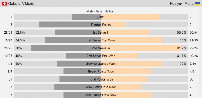 Украинская теннисистка выиграла турнир в Австралии