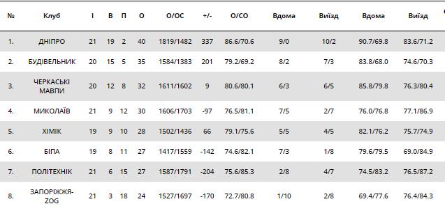 Разгром от лидера: результаты Суперлиги Пари-Матч 3 февраля