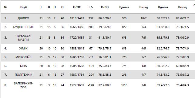 Сенсация тура: результаты Суперлиги Пари-Матч 4 февраля