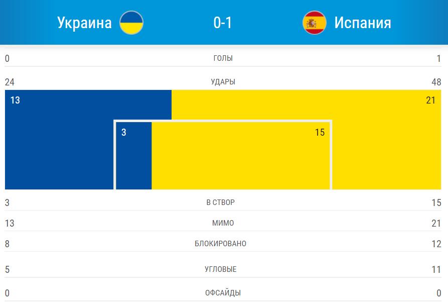 Украина проиграла Испании в 1/4 финала ЧЕ по футзалу