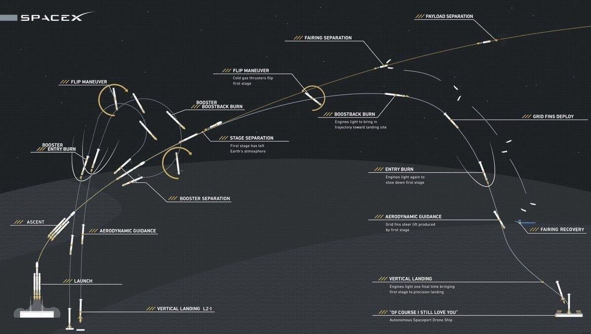 Спорткар Tesla пропустив орбіту Марса: всі подробиці, фото і відео