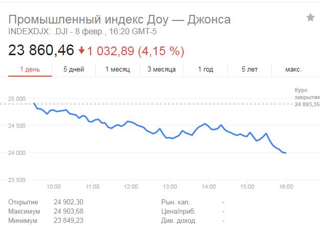 Dow Jones вдруге за тиждень показав рекордне падіння