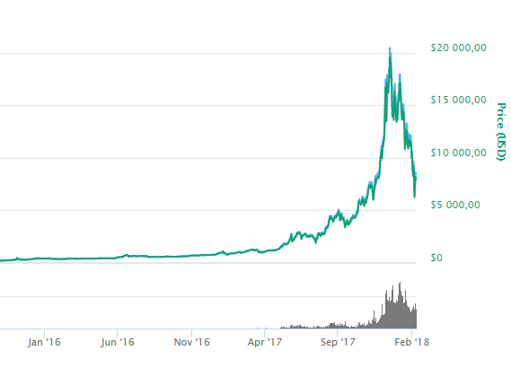 Курс биткоина упал ниже психологической отметки