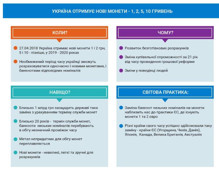 Замена бумажных гривен монетами в Украине: все, что нужно знать