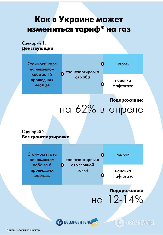 Як може подорожчати газ в Україні