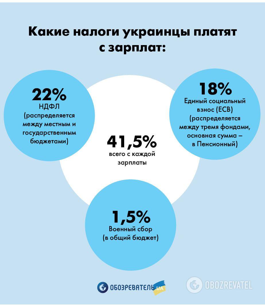 Какие налоги платят украинцы