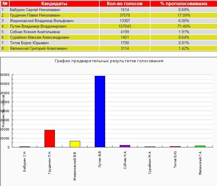 Путин победил: официальные итоги выборов в России