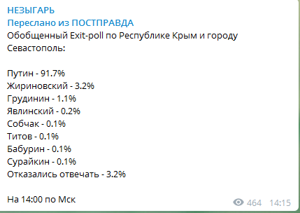 Вибори Путіна: з'явився перший екзит-пол по Криму