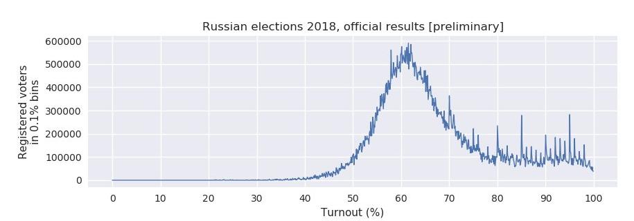 В России показали подтасовку явки на выборах Путина