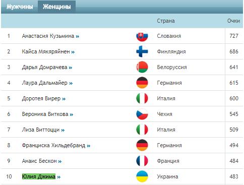 Найкраща біатлоністка України несподівано завершує кар'єру