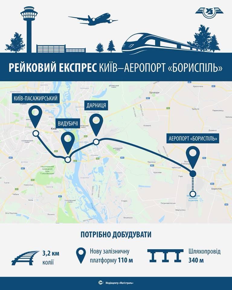 Поїзд з Києва до Борисполя: УЗ отримала землю для залізничної колії
