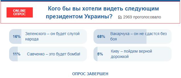Украинцы не против видеть президентом Вакарчука – опрос