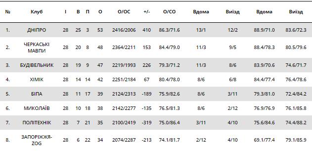 Сезон завершено: результати Суперліги Парі-Матч 25 березня