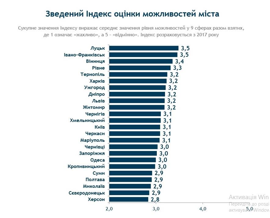 Міста України оцінили за рівнем можливостей