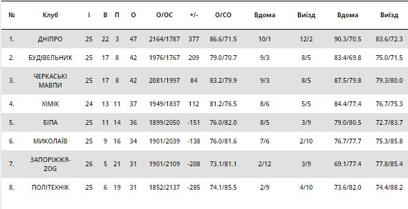 Драма в дерби: результаты Суперлиги Пари-Матч 3 марта