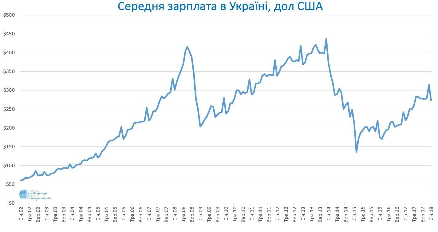 Два пика: в Украине показали, как менялась зарплата в долларах