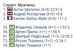 На КМ з біатлону завершився чоловічий спринт: результат України