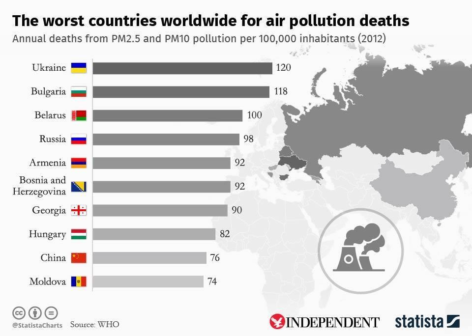 Смертність від брудного повітря