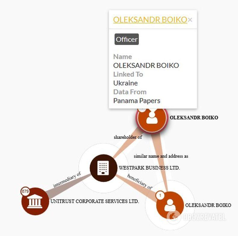 Бойко также засветился в международном расследовании по офшорам