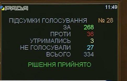 Единая украинская церковь: Рада приняла историческое решение