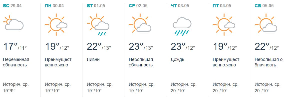 Появился прогноз погоды на майские праздники в Украине