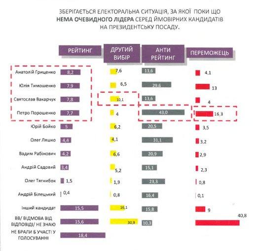 Кто главный фаворит президентской гонки в Украине