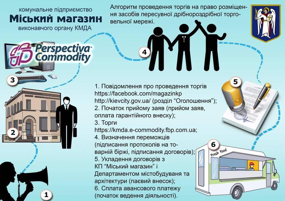 У Києві заплатили 1 млн за місце під вуличну торгівлю
