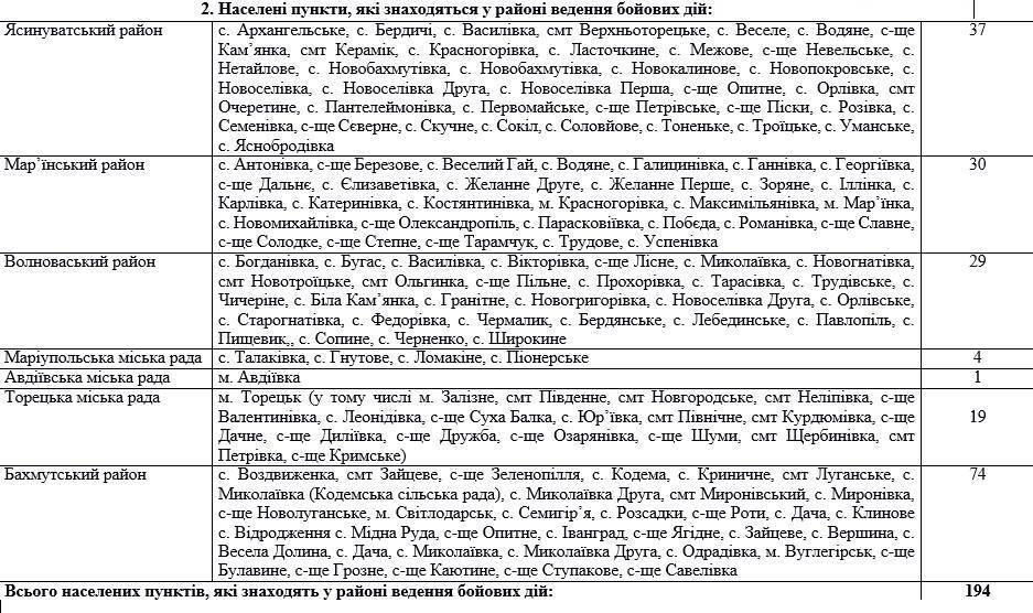 Конец АТО: список мест в зоне конфликта