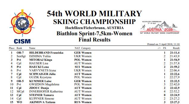 Биатлон: Украина завоевали три медали на ЧМ среди военных